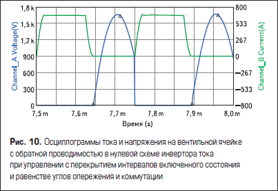 Осциллограммы тока и напряжения на вентильной ячейке с обратной проводимостью в нулевой схеме инвертора тока при управлении с перекрытием интервалов включенного состояния и равенстве углов опережения и коммутации