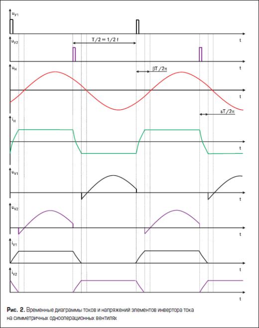 Временные диаграммы токов и напряжений элементов инвертора тока на симметричных однооперационных вентилях
