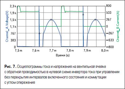 Осциллограммы тока и напряжения на вентильной ячейке с обратной проводимостью в нулевой схеме инвертора тока при управлении без перекрытия интервалов включенного состояния и коммутации с углом опережения