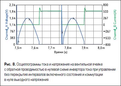 Осциллограммы тока и напряжения на вентильной ячейке с обратной проводимостью в нулевой схеме инвертора тока при управлении без перекрытия интервалов включенного состояния и коммутации в нуле выходного напряжения