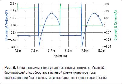 Осциллограммы тока и напряжения на вентиле с обратной блокирующей способностью в нулевой схеме инвертора тока при управлении без перекрытия интервалов включенного состояния