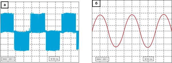 Напряжение до синусного фильтра серии SKY3FSM и после него