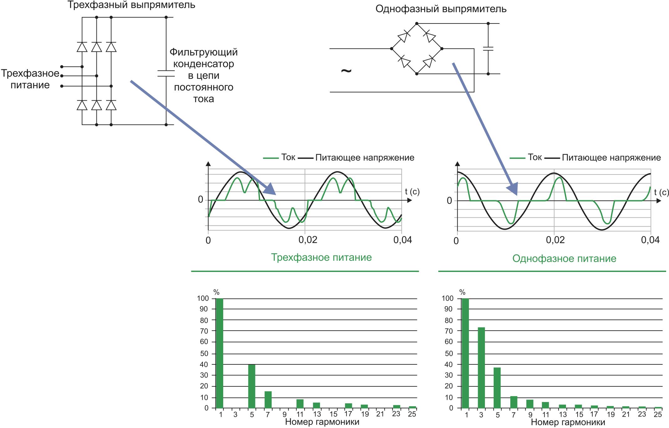 Броски тока, возникающие при работе диодного выпрямителя (трехфазный выпрямитель создает 5, 7, 11, 13, ... гармоники, однофазный — 3, 5, 7, 9, …)