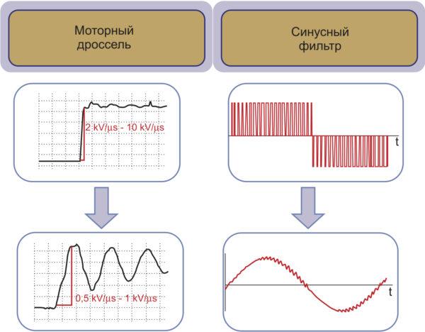 Сравнение моторного дросселя и синус-фильтра