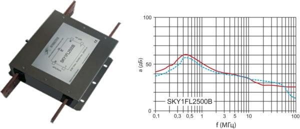 Внешний вид и АЧХ однофазного помехоподавляющего фильтра SKY1FL2500B на ток 2500 А
