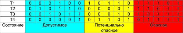 Коммутационные состояния 3L NPC-инвертора