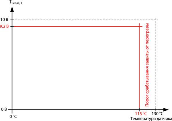 Характеристика канала измерения температуры