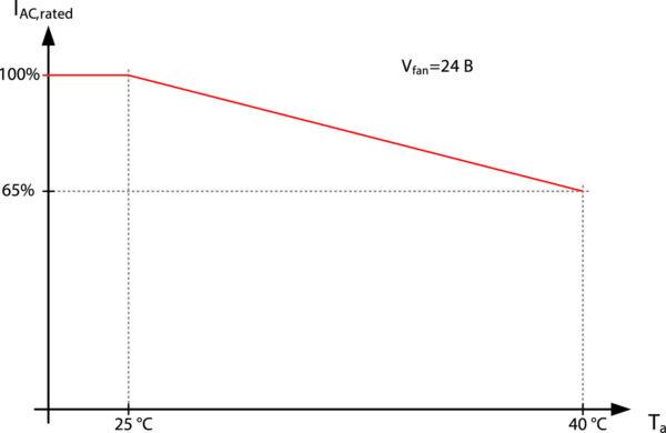 Зависимость выходного тока IAC от температуры окружающей среды Ta