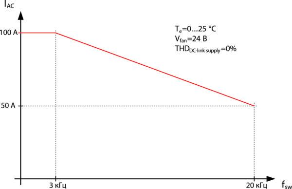 Зависимость выходного тока IAC от частоты коммутации fsw