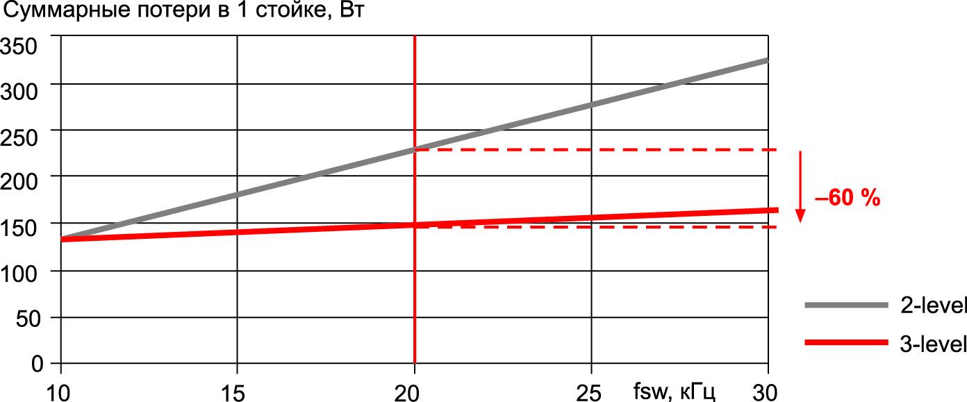 Зависимость рассеиваемой мощности от частоты для 2L- и 3L-схем