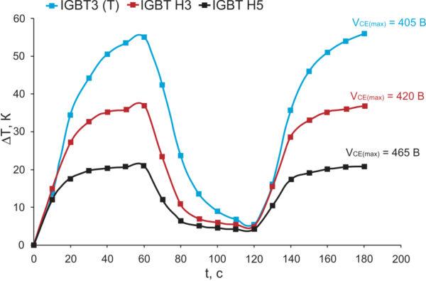 Результаты тепловых испытаний различных семейств IGBT компании Infineon на прототипе 4,5-кВт сварочного аппарата