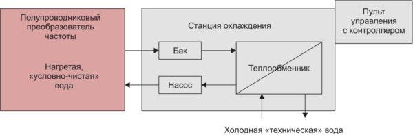 Рис. 1. Основные узлы станции водяного охлаждения ППЧ