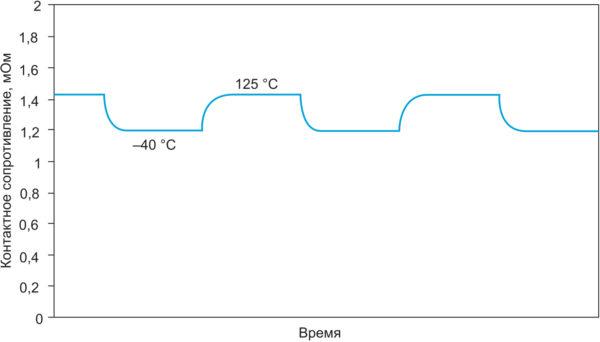 «Онлайновое» измерение контактного сопротивления (мОм) в ходе TST