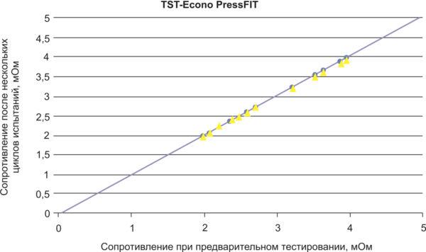 Сравнение сопротивлений после TST: от 50 до 150 циклов без переделки