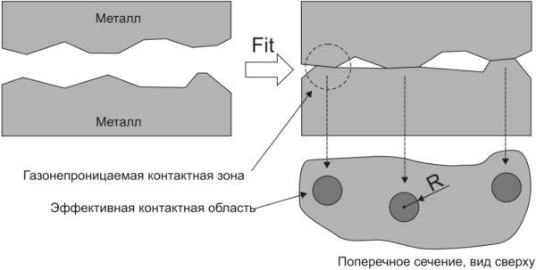 Принцип PressFit-соединения [2]