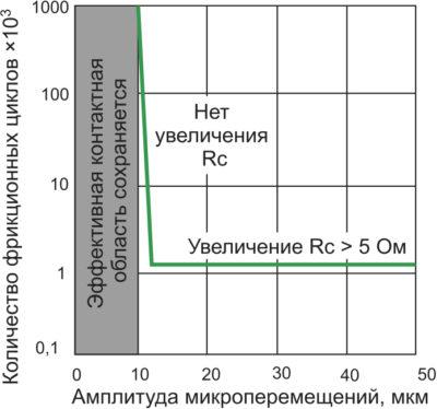Соотношение частоты фрикций и сопротивления