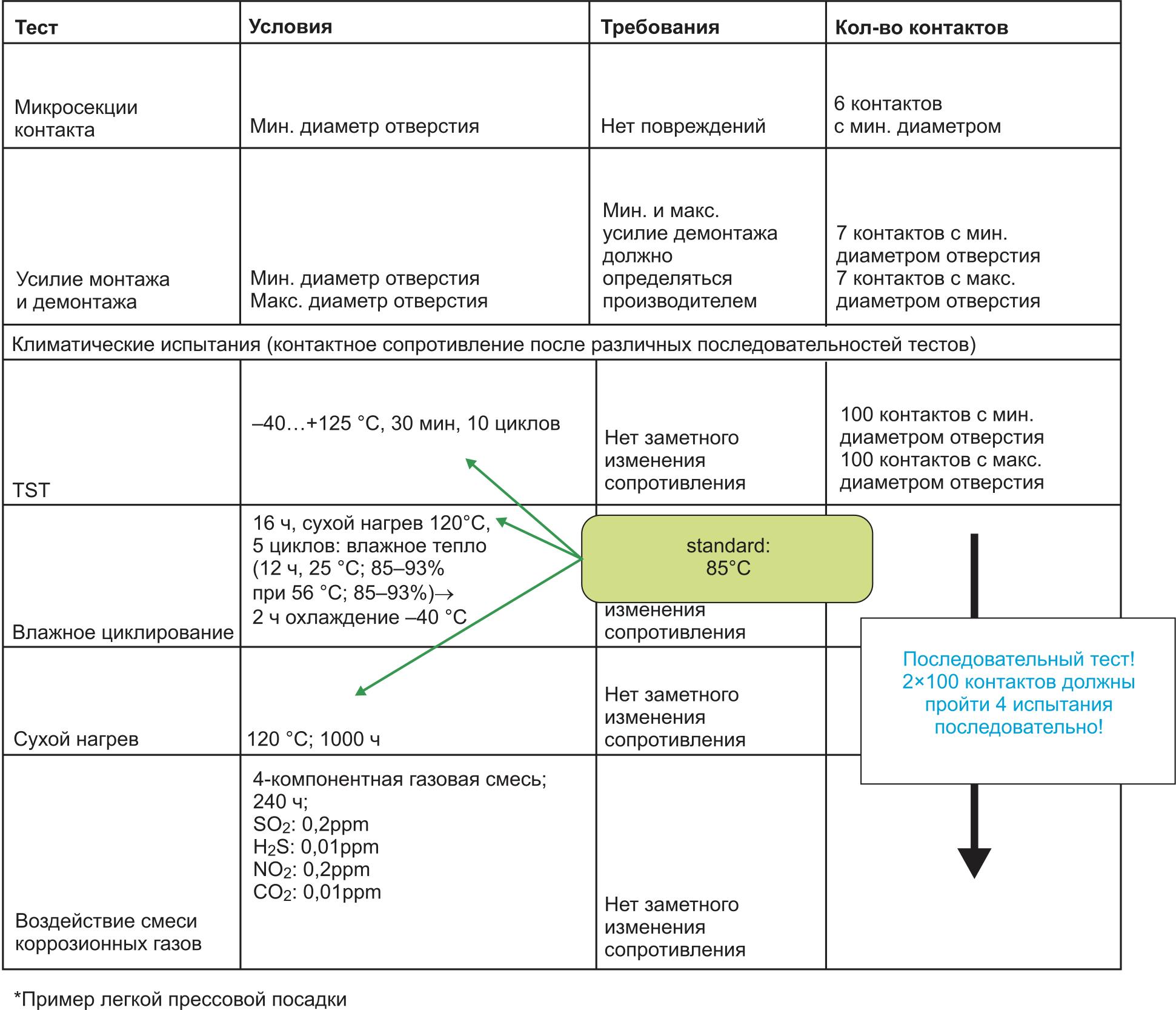 Квалификация контактов в соответствии со стандартом IEC 60532-5, доработанным для испытаний силовых модулей