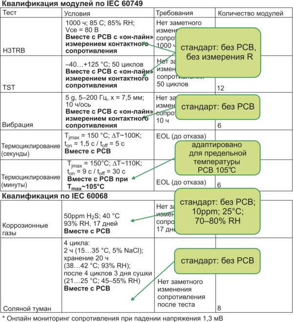 Квалификация модулей по IEC 60749 и 60068