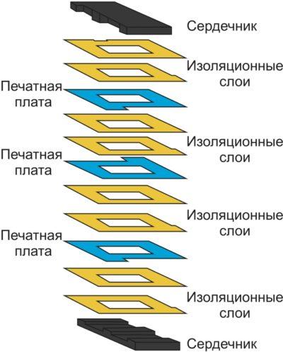 Структура планарных устройств