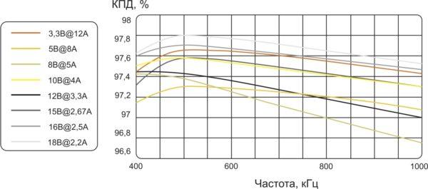 Эффективность типовых трансформаторов Payton на примере серии 5043х