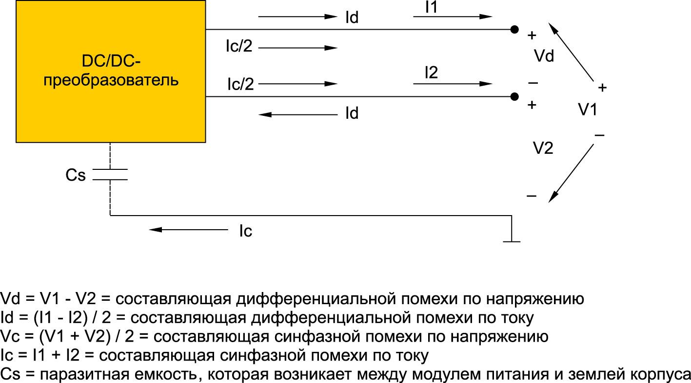 Типы кондуктивных помех