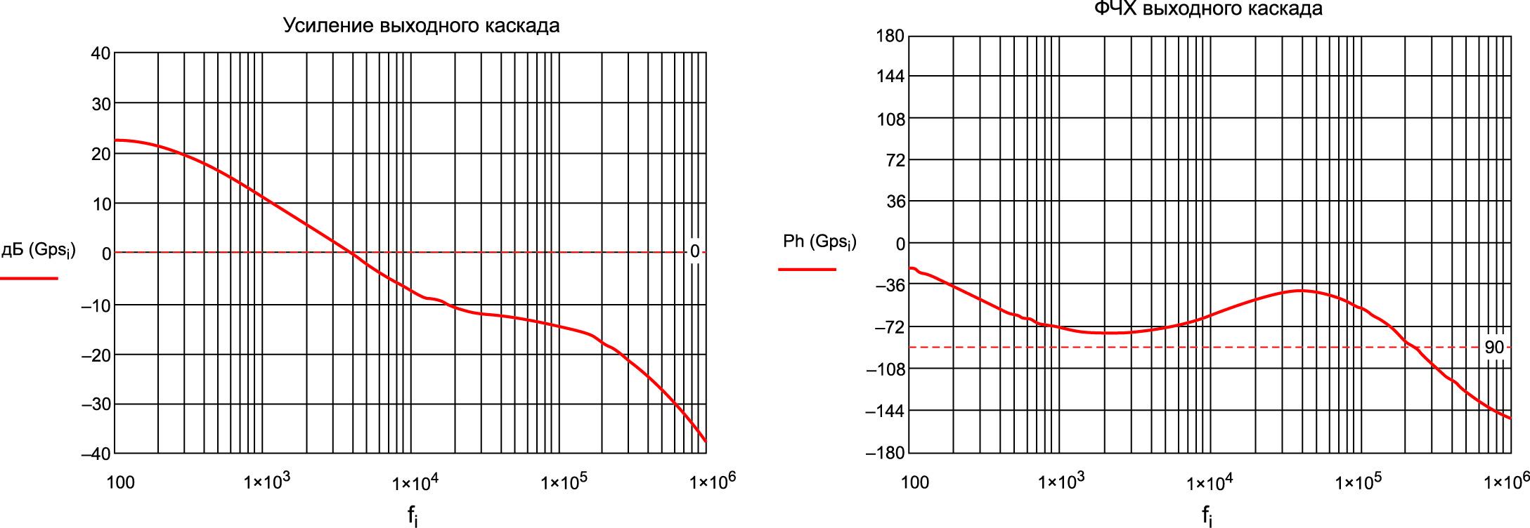 Графики усиления (АЧХ) и ФЧХ выходного каскада