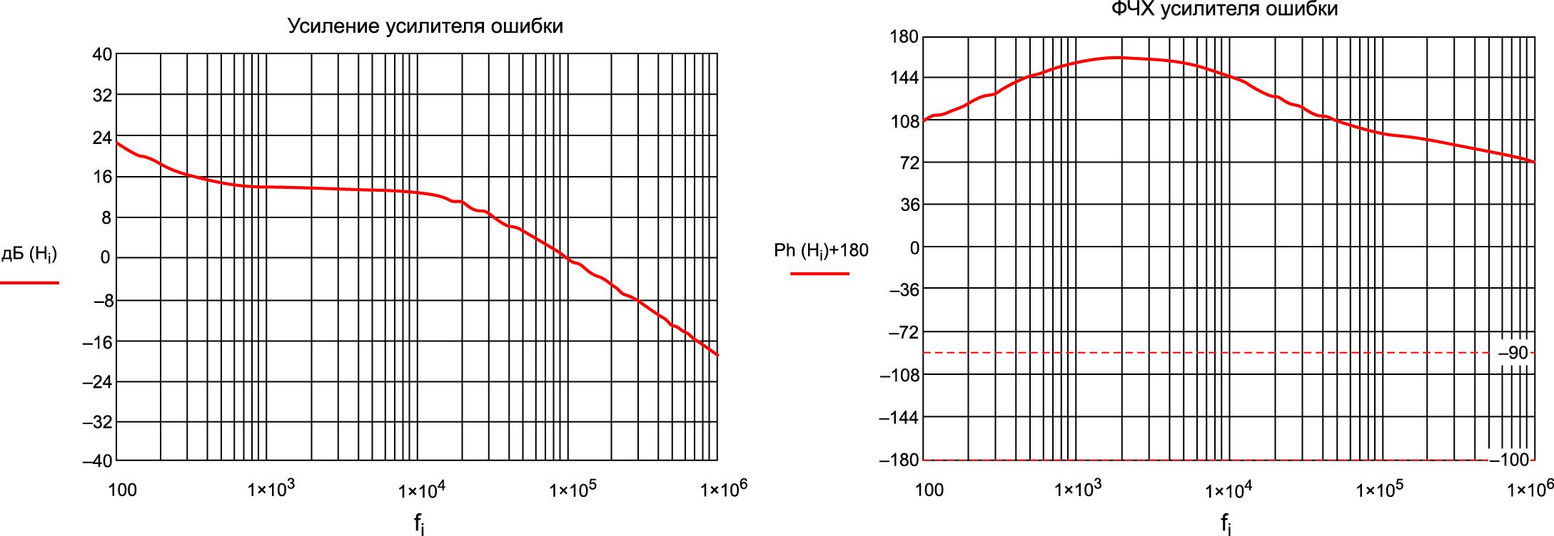Графики усиления (АЧХ) и ФЧХ усилителя ошибки