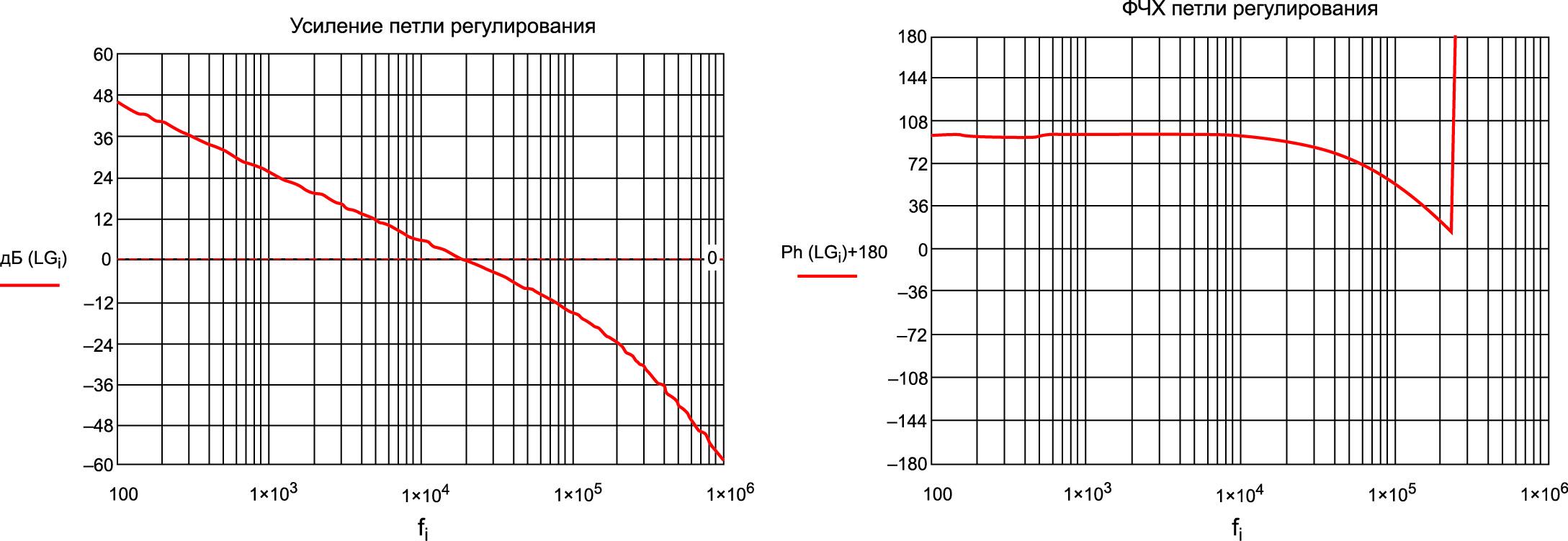 График усиления (АЧХ) и ФЧХ петли регулирования