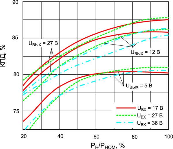 Зависимости КПД от входного напряжения и нагрузки для модулей МДМ15-П