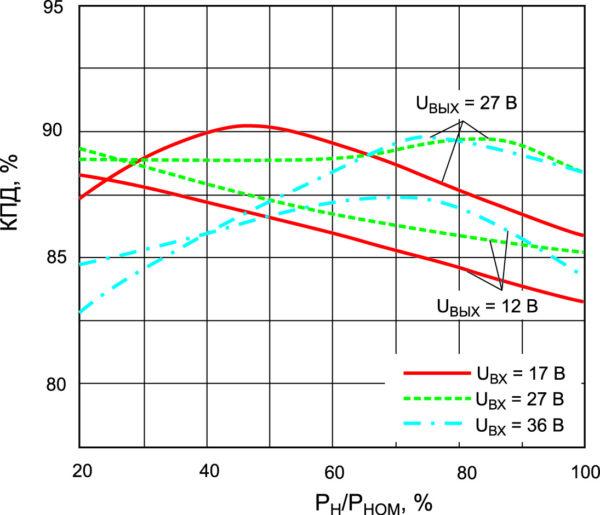 Зависимости КПД от входного напряжения и нагрузки для модулей МДМ120-П