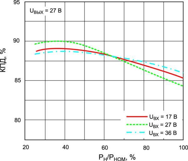 Зависимости КПД от входного напряжения и нагрузки для модуля МДМ200-П