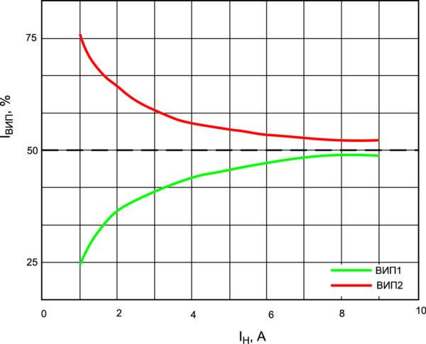 Параллельная работа модулей МДМ120-П в режиме выравнивания токов