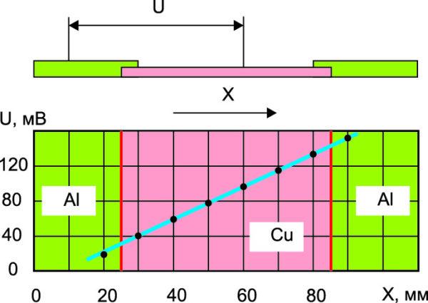 Результат измерения падения напряжения по оси комбинированной шины при прохождении тока I = 180 А промышленной частоты