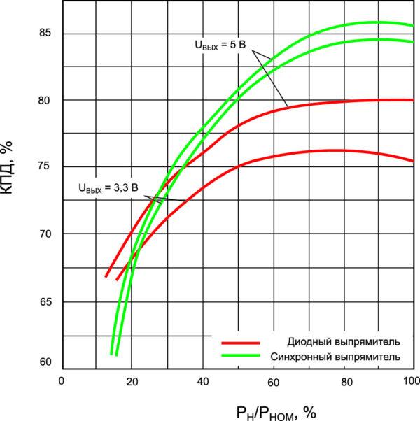 Зависимости КПД от входного напряжения и нагрузки для модуля МДМ10-1П с выходными напряжениями 3,3 и 5 В с диодным и синхронным выпрямителями