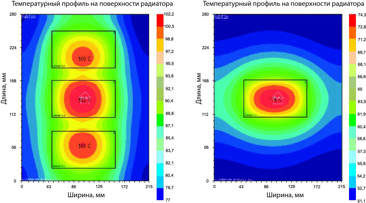 Тепловое сопротивление профиля Р16 при различном количестве n и размере b источников тепла, а также разной длине профиля