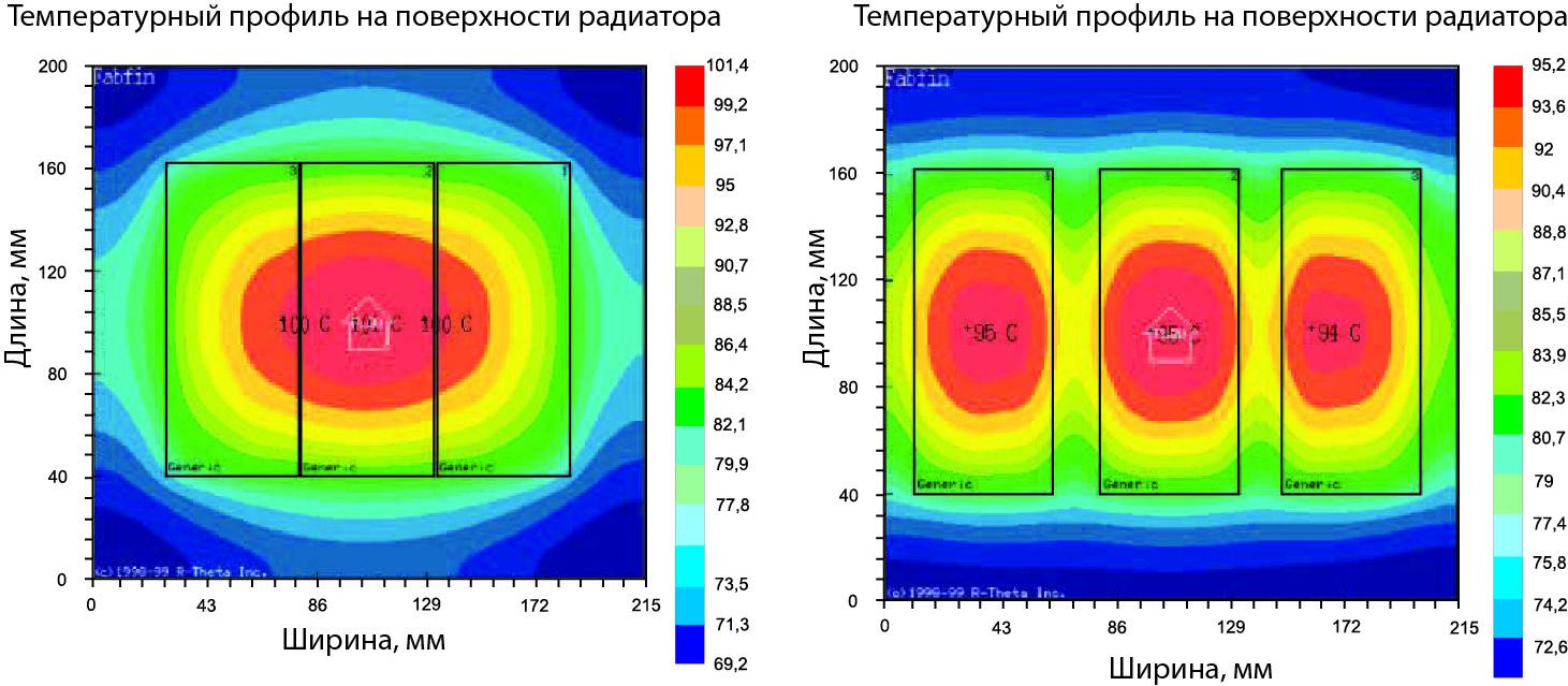 Улучшение распределения тепла при увеличении расстояния между модулями трехфазного инвертора