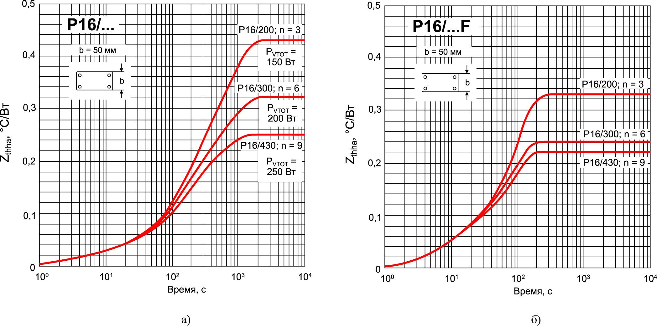 Характеристика теплового импеданса Zth(s–a) (t) при различной длине профиля Р16 и разном количестве источников тепла n