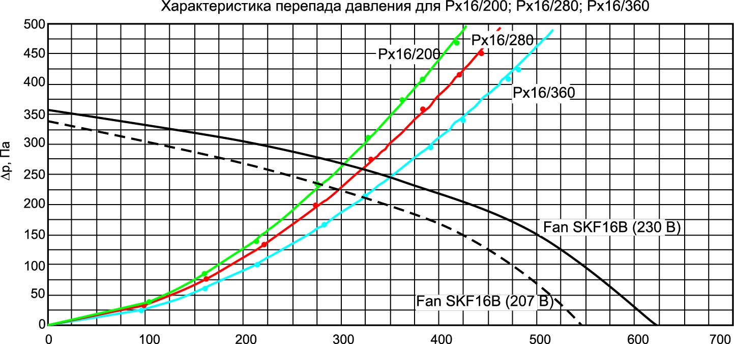 Характеристические кривые вентилятора SKF16B и профиля Рх16 различной длины