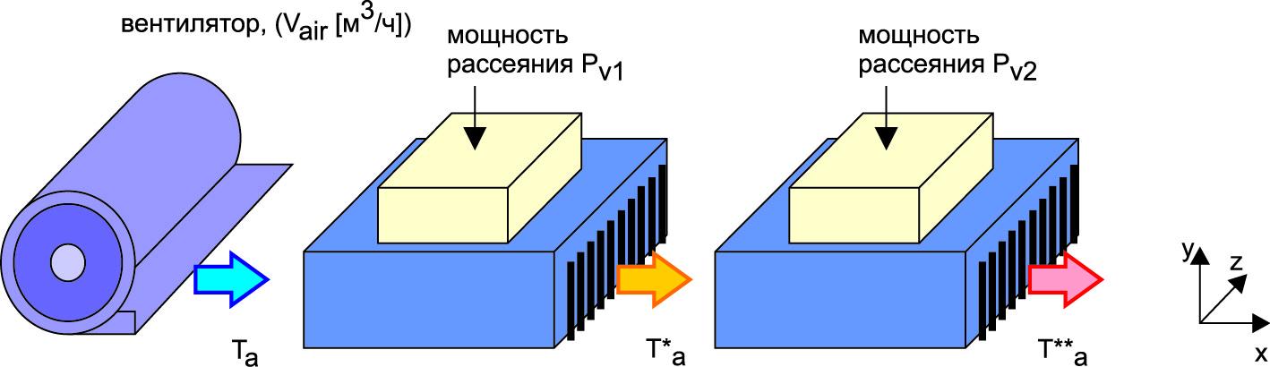 Прогрев воздуха между последовательно расположенными элементами системы