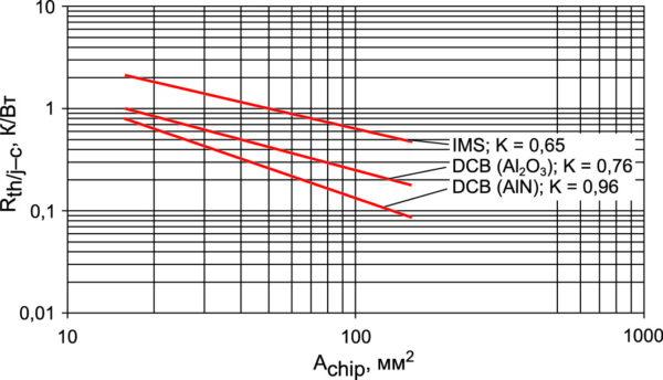 Зависимость теплового сопротивления Rth(j–c) от площади кристалла Achip [4]