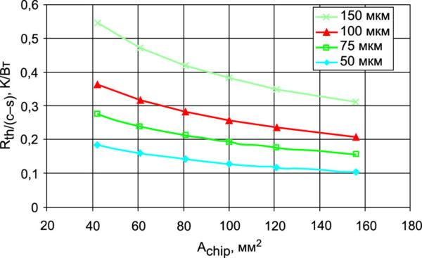 Зависимость теплового сопротивления Rth(c–s) модуля с базовой платой от размера кристаллов и толщины слоя термопасты