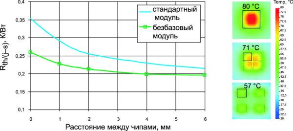 Зависимость теплового сопротивления Rth(j-s) для четырех кристаллов площадью 36 мм2 от расстояния между ними. Толщина слоя пасты для стандартных модулей — 100 мкм, для безбазовых — 25 мкм. Справа: распределение температуры кристаллов, рассеивающих одинаковую мощность, но находящихся на разном расстоянии (0, 1, 6 мм)