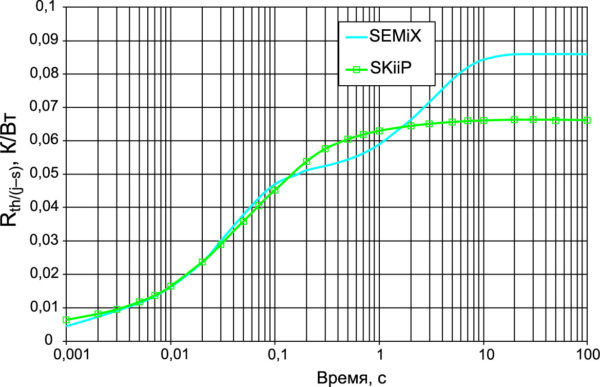 Сравнение тепловых импедансов 600-А модулей 12-го класса с базовой платой (SEMiX 4) и без нее (SKiiP 4); контрольная точка датчика температуры — в отверстии в радиаторе на расстоянии 2 мм от поверхности [5]