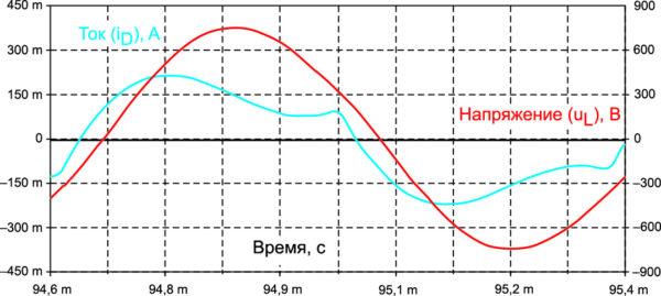 Временные диаграммы выходного тока и напряжения согласованного инвертора (выходная мощность 90 кВт, напряжение питания 530 В)
