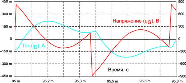 Временные диаграммы выходного тока и напряжения на демпфирующей индуктивности однофазного мостового согласованного инвертора