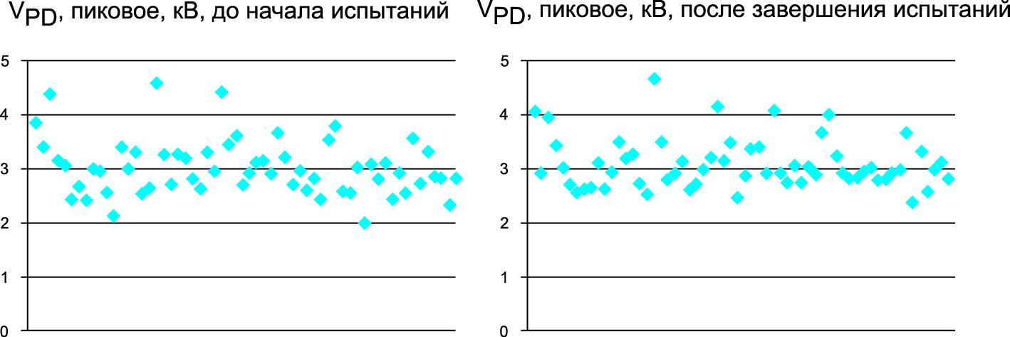 Результаты оценки напряжения возникновения частичных разрядов VPD, полученные в ходе выполнения НИОКР BIER