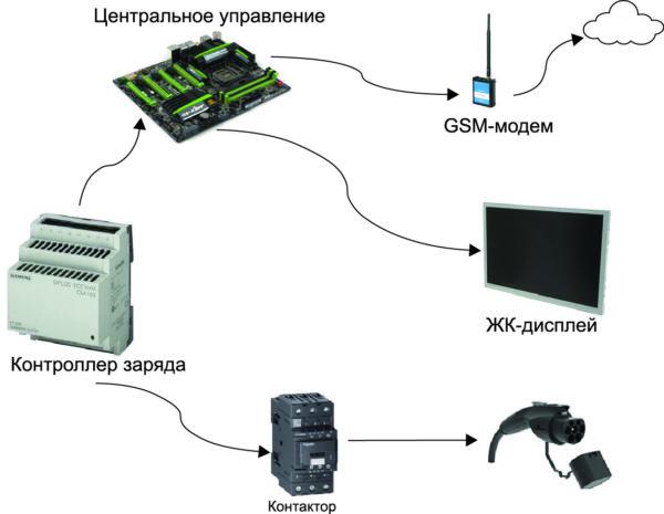 Схематичное устройство зарядной станции