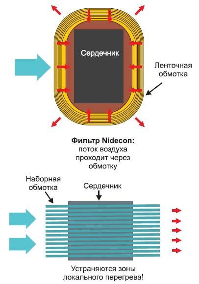 Концепция воздушного охлаждения Nidecon, сравнение с традиционным решением