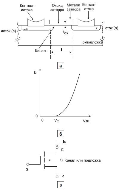 Схема силового МОП-транзистора с горизонтальной структурой