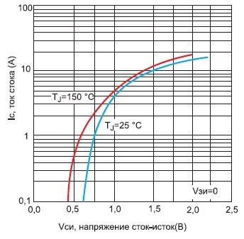 Вольт-амперная характеристика внутреннего диода